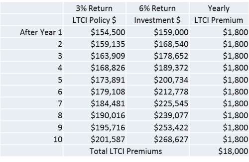 Growth of LTCI and Investments - 10 Years