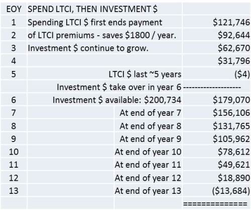 Spend LTCI Benefits First, Then Investments