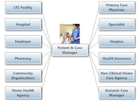 Health Care Collaboration and Communication