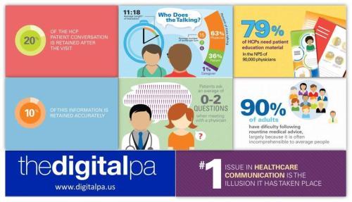 Healthcare Communication Breakdown