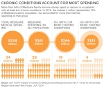 USA Today Chronic Conditions Spending