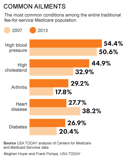 USA Today Chronic Conditions