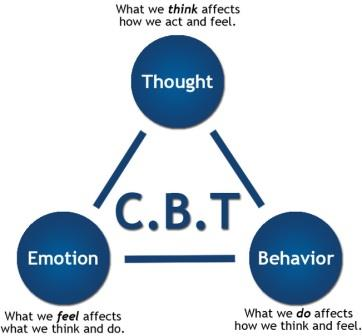 Thought Emotion Behavior