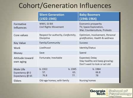 Georgia Tech Generational Comparison